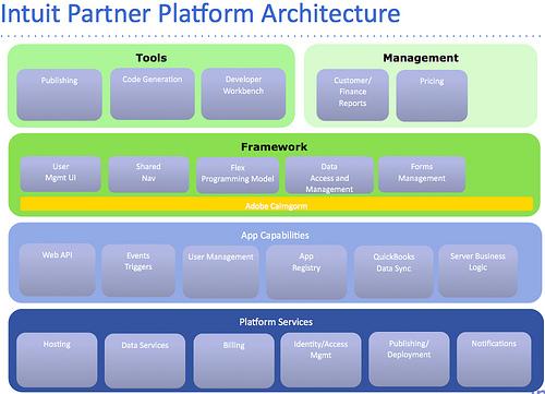 The Intuit Partner Platform (IPP) – RIA Weekly #68