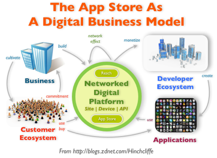 "The app store: The new ""must-have"" digital business model"