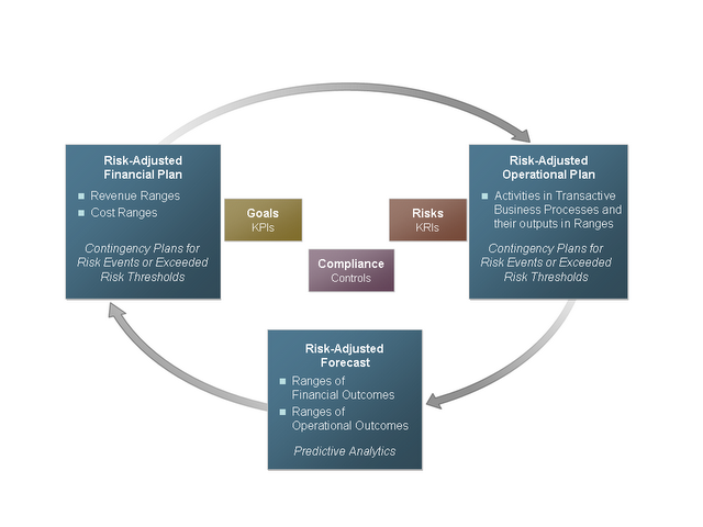 The Unified Performance, Risk, and Compliance Process Model - Part II - Plan and Execute