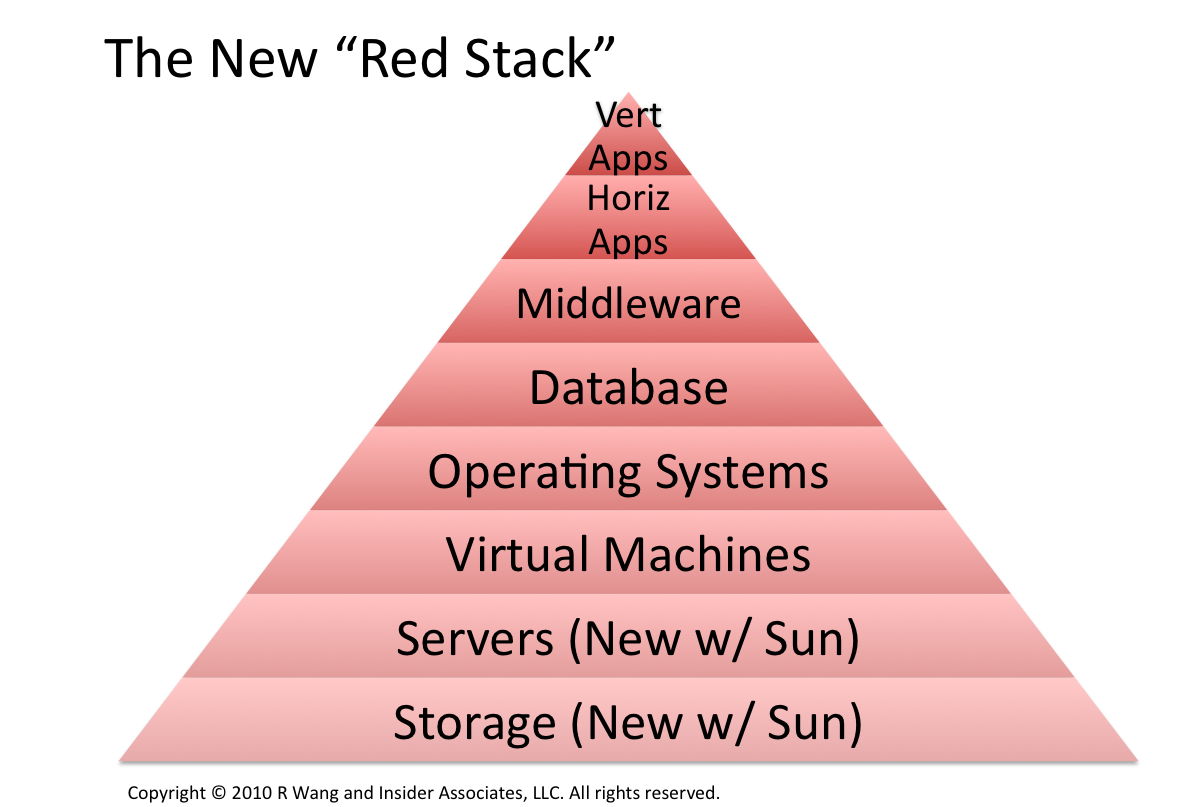 Event Report: Oracle-Sun Raises The Stake In the Stack Wars