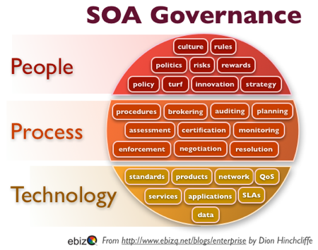 A New Vision for SOA Governance:  A Focus on the Social Aspect