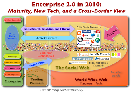Ten emerging Enterprise 2.0 technologies to watch