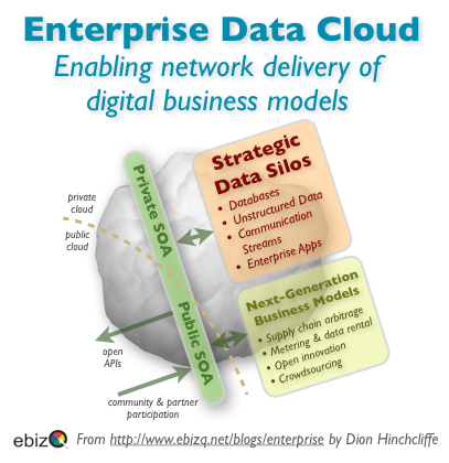 The Enterprise Data Cloud: Why Information Power Is The Future of Business