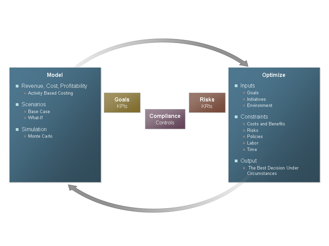 The Unified Performance, Risk, and Compliance Model - Part IV - Model and Optimize