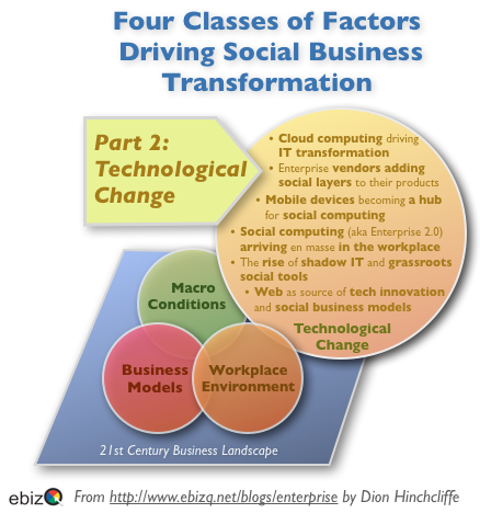 Four Classes of Factors Driving Social Business Transformation: Technology Change