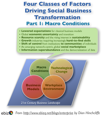 Social Business and Next-Generation CIOs - Exploring The Macro Conditions