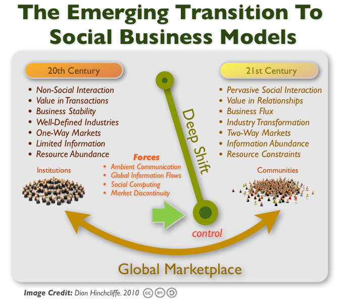 Exploring Why Social Business Will Drive 21st Century Enterprises