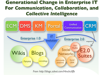 The movement from ECM, DMS, KM, Portal, Unified Communications, and CRM (Enterprise 1.0) to Blogs, Wikis, Social Networking, and Enterprise 2.0 Suites