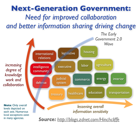 Next-Generation Government: Need for improved collaboration and better information sharing driving change