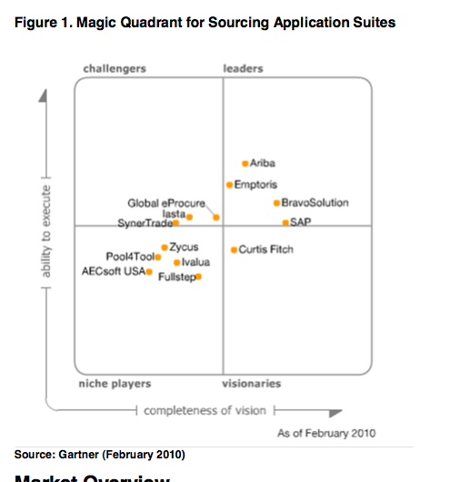 Exampl Erp Site Map: Gartner's Strategic Sourcing Magic Quadrant: We Report