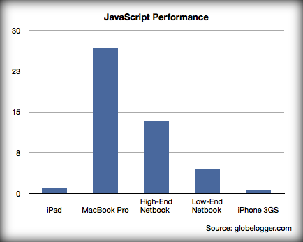 My MacBook Pro runs JavaScript 26.7x as fast as my iPad