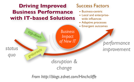Enterprise 2.0 and improved business performance