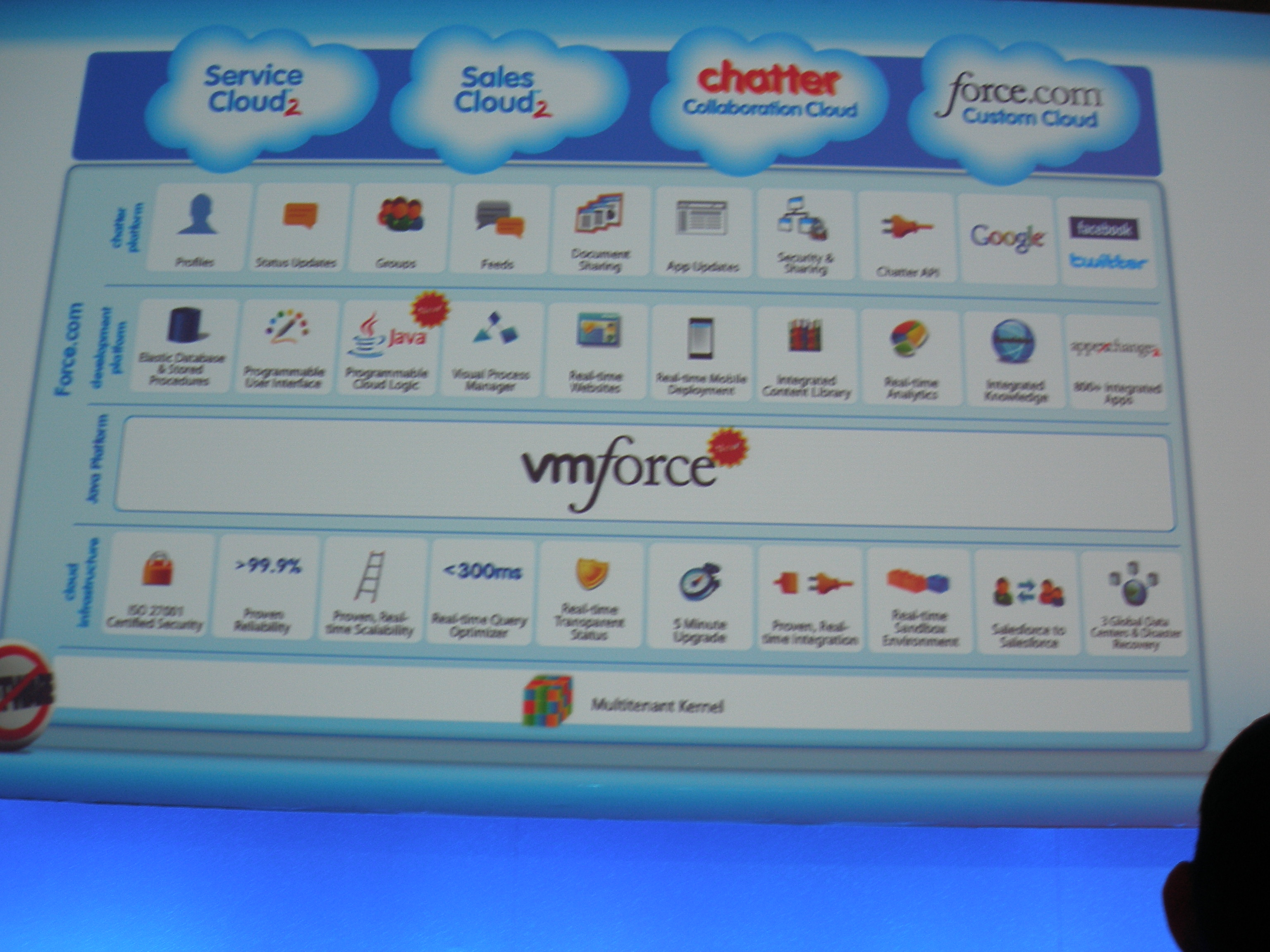 VMForce – What CIOs and others really need to think about