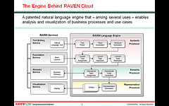 Ravin' About RAVEN Cloud: Generate Process Diagrams From Plain Text