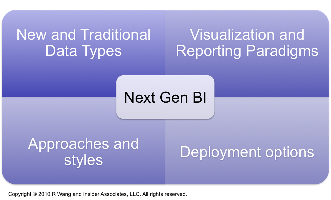 Research Report: Rethink Your Next Generation Business Intelligence Strategy