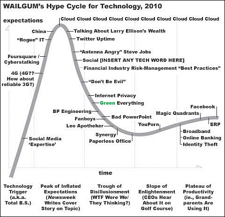 The Wailgum Technology Hype Cycle, 2010