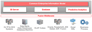 Oracle's High BI Bar: Managed, Multifaceted andActionable