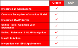 Oracle Sets Sights on BI Leadership. Has it Picked the Right Target?