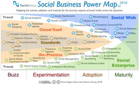 The 2010 Social Business Landscape