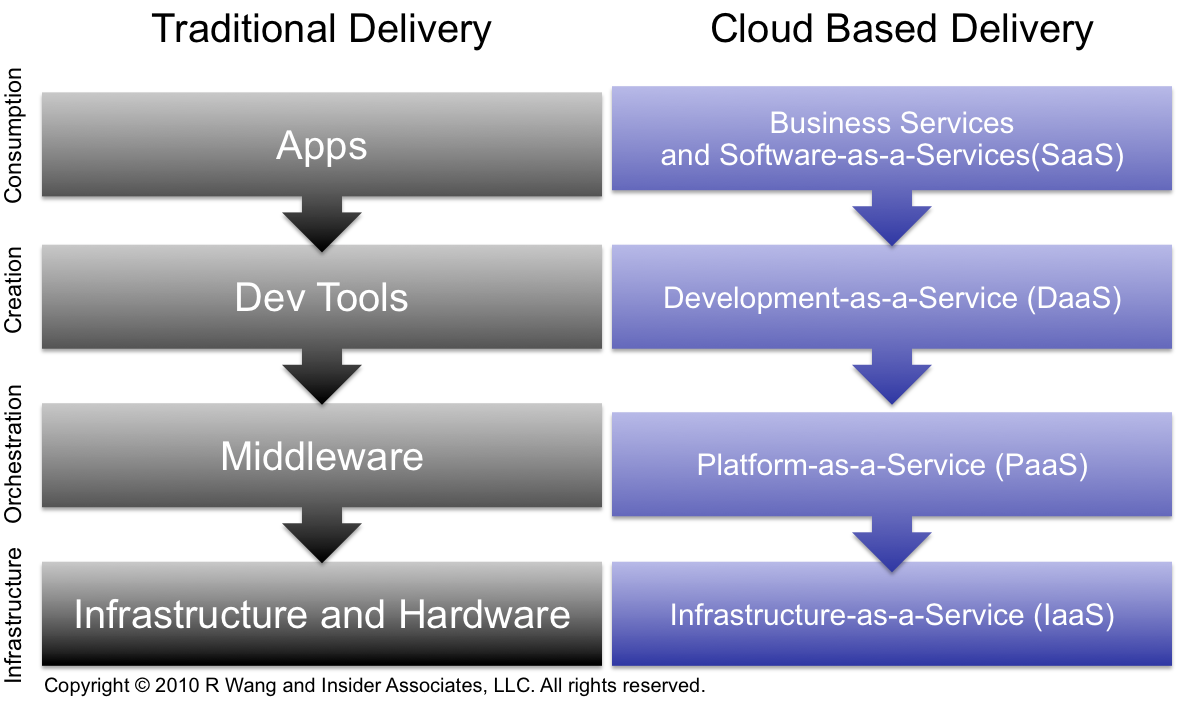Research Report: The Upcoming Battle For The Largest Share Of The Tech Budget (Part 2) – Cloud Computing