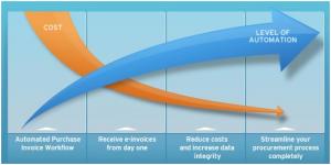Ariba Supplier Network Alternatives: Basware (Background -- Part 2)