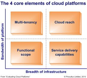 Which cloud is best for ISVs?