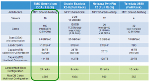 EMC Jumps Into ADBMS Appliance Game