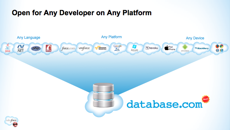 Database.com, Any Language, Any Platform, Any Device