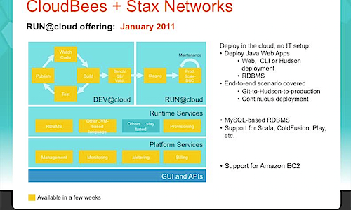 A new run at the Java PaaS – CloudBees buys Stax – Brief Note