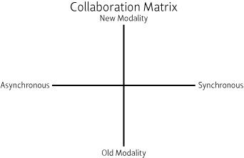 Collaboration Matrix