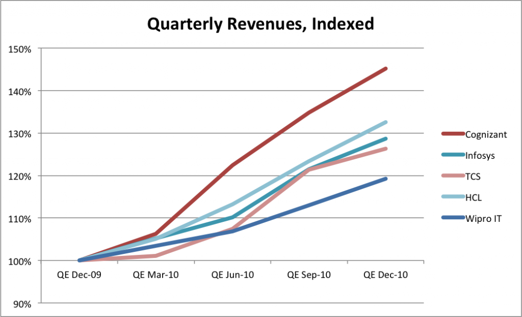 Indian IT Services: Quarter's Roundup