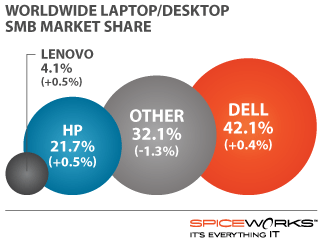 Dell 42.1%, Other 32.1%, HP 21.7%, Lenovo 4.1%