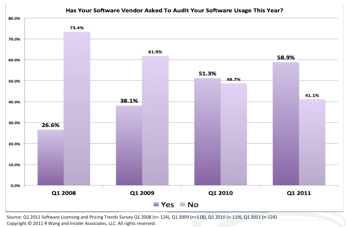 Tuesday's Tip: Dealing With Pesky Software Licensing Audits