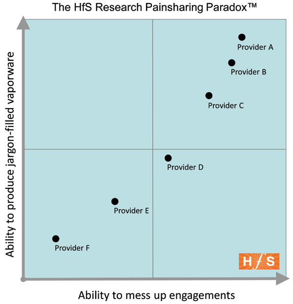 Painsharing exposed: HfS to reveal the worst performers in the outsourcing industry