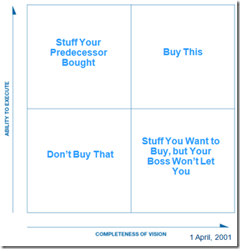 Variations on Hype Quadrants.. no Magic Hype… no, Hype Cycle.. or is it Magic Quadrant?