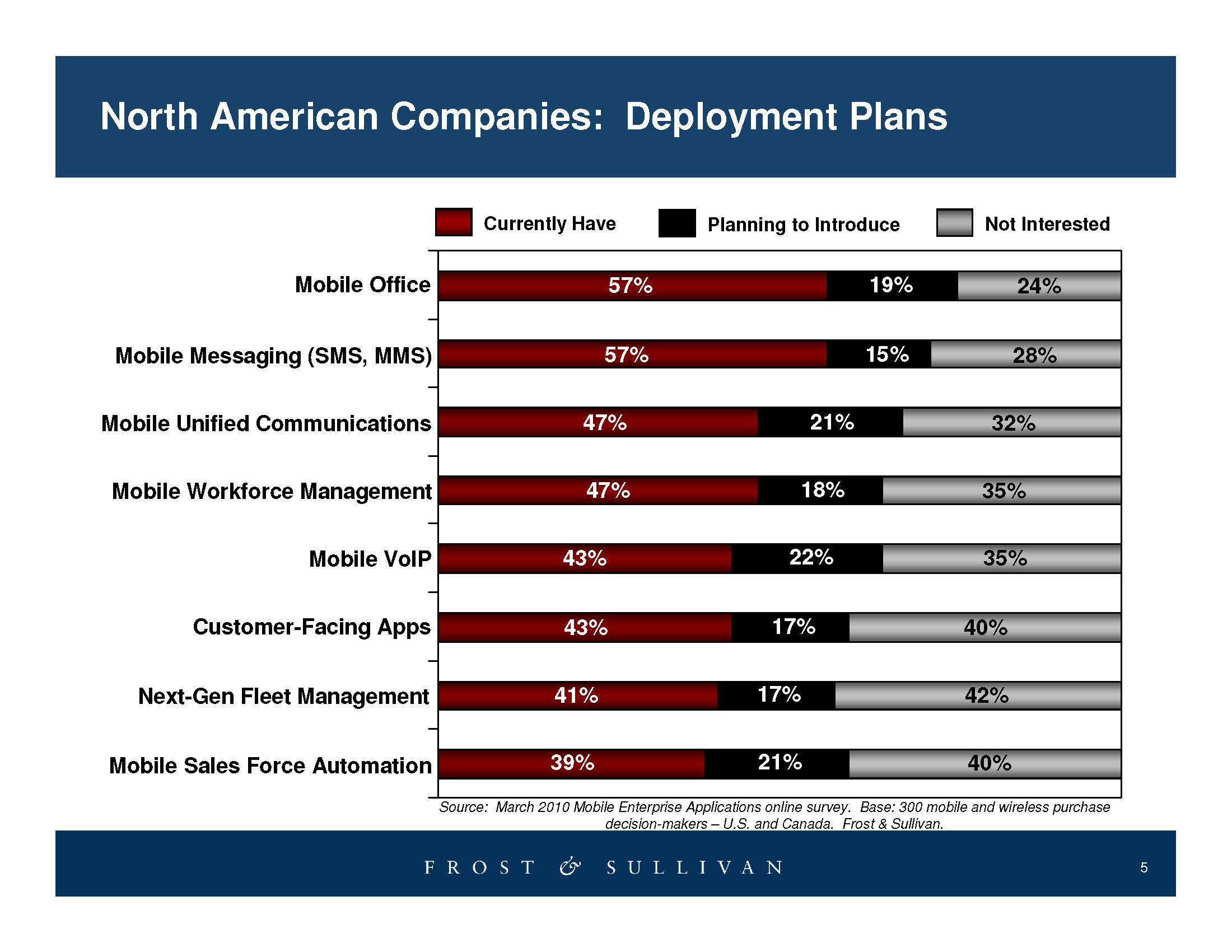 Mobile Enterprise 2010 Chart (source: Frost & Sullivan)