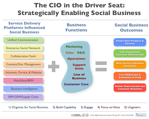 The CIO in the Driver Seat: Strategically Enabling Social Business