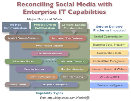 Reconciling the enterprise IT portfolio with social media