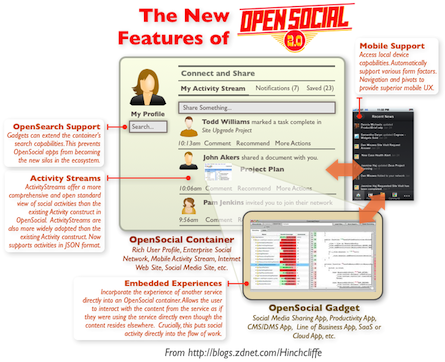 OpenSocial 2.0: Will key new additions make it a prime time player in social apps?