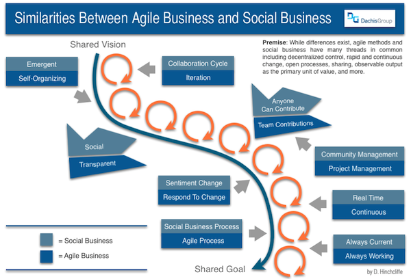 Connecting Agile Business with Social Business