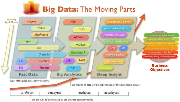 "The enterprise opportunity of Big Data: Closing the ""clue gap"""