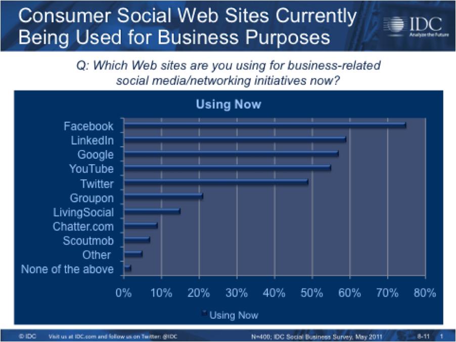 Using Consumer Social Tools for Business: Facebook v. LinkedIn ...