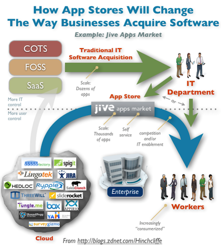 Enterprise App Stores and Jive Apps Market for Consumer IT
