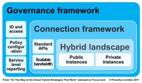 Time to think about cloud governance