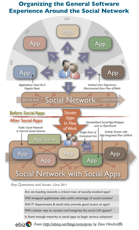 Why The Next App You Use Might Be In A Social Network