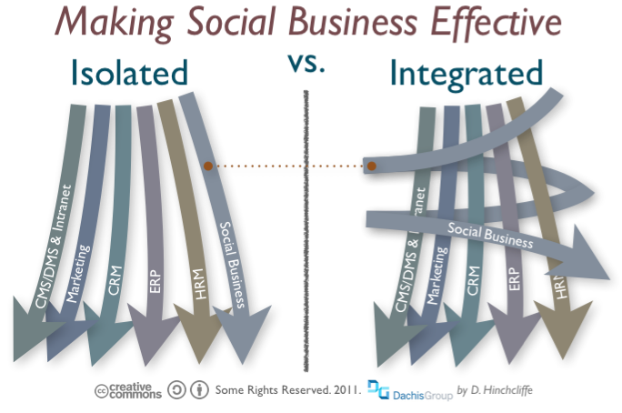 Social Business Connected To Flow Of Work