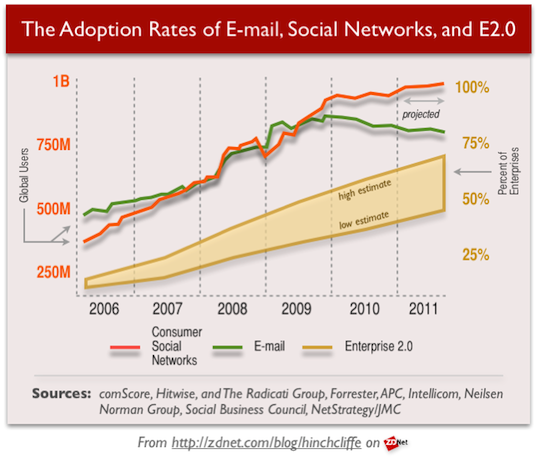 Social business holds steady gap behind consumer social media
