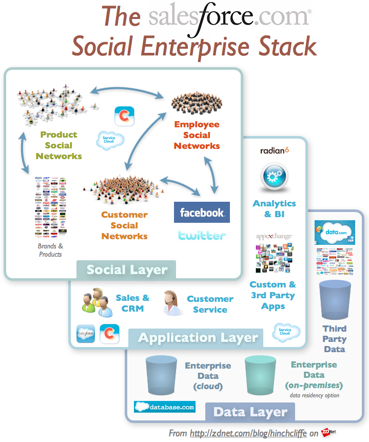 Salesforce.com: Understanding the 'social enterprise,' part 2