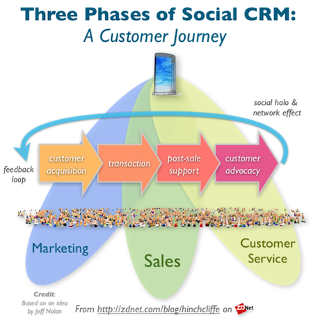 As customer engagement evolves, Social CRM poised for major growth