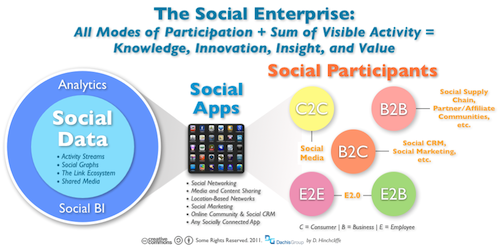 Converging on the Social Enterprise